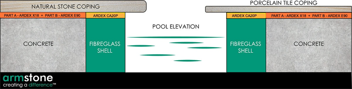 POOL COPING ADHESIVE FOR FIBREGLASS POOLS